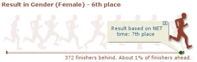 Run for Home - Results by Gender