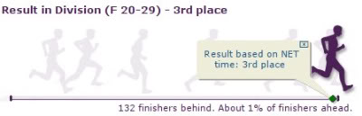 Run for Home - Result by Division