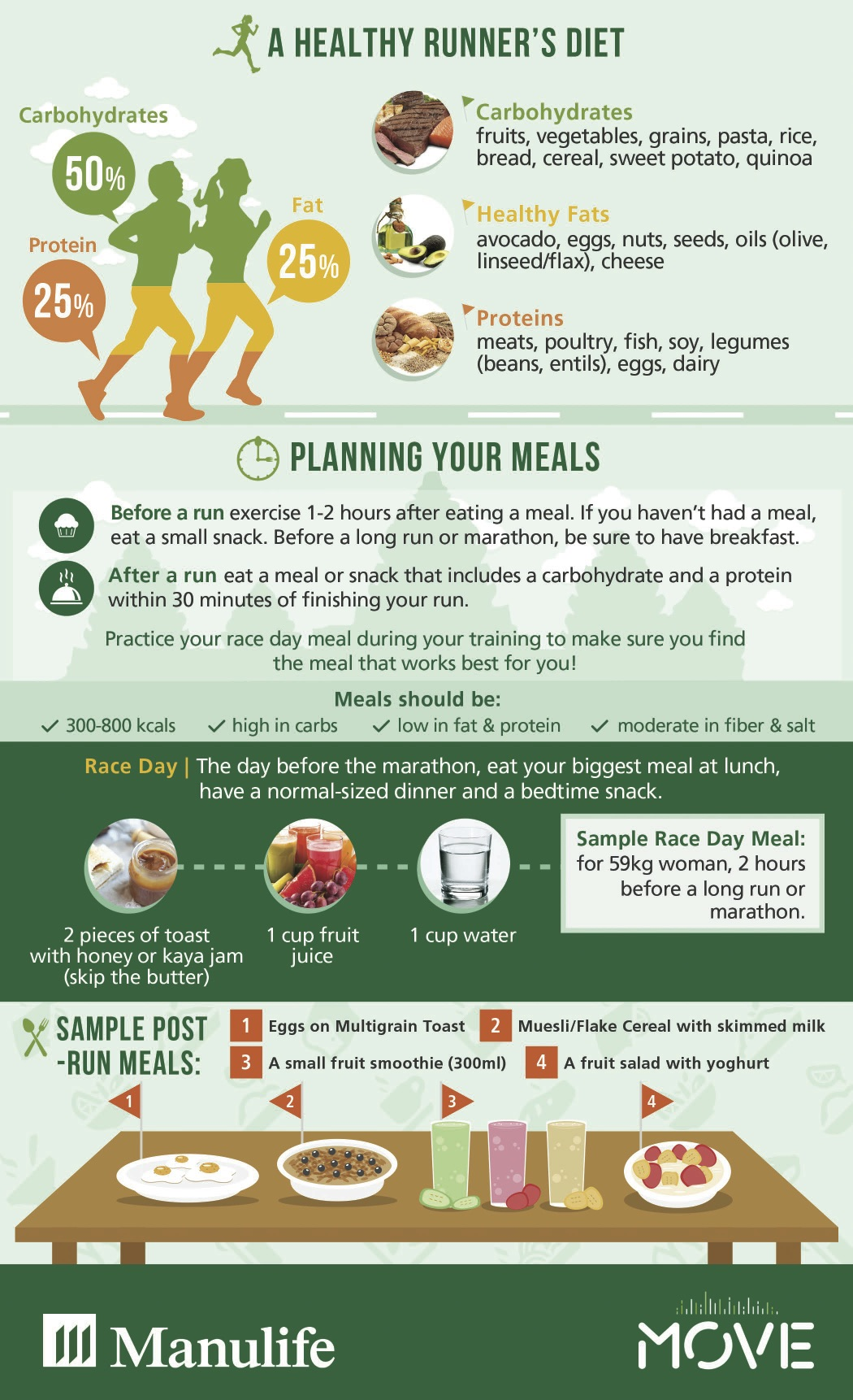 Runner's Nutrition Infographic Manulife MOVE