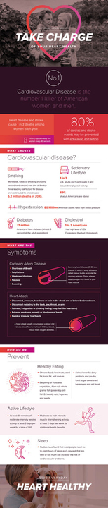 Heart Health Chart