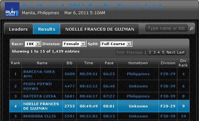 Finish Ranking