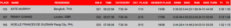 Challenge Philippines Female 30-34 Age Group Result