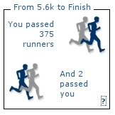 number of runners passed
