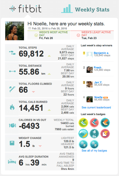 Fitbit weekly email