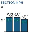 section speed