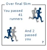 34th Milo Marathon: Runpix analysis