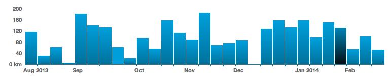Kikay Runner Strava data (graphic)