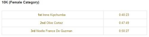 Sunpiology 2012 10K Top Women Finishers