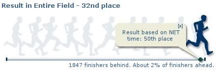 Unilab Run result vs. entire field