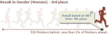 Unilab Run result vs. women