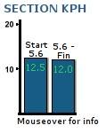 Unilab Run split time