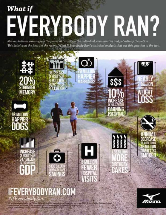 What If Everybody Ran? infographic